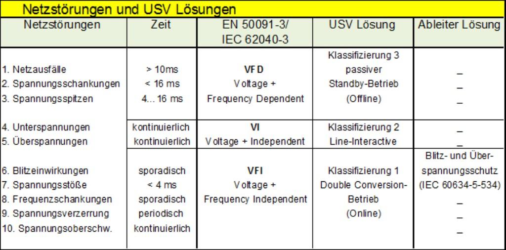 Erklärungsbild Netzstörungen und USV-Lösungen